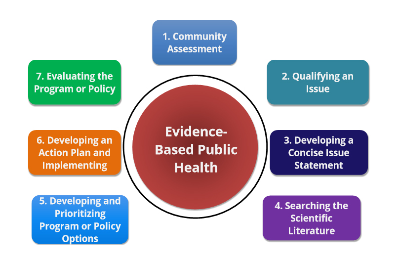 Course Image Evidence Based Public Health: Program Planning and Evaluation